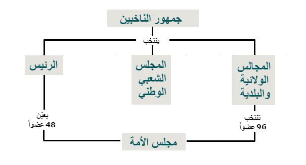 معلومات أساسية حول الانتخابات التشريعية المقبلة في الجزائر وما يترتّب عنها في ما يتعلق بالبرلمان والمرشحين والناخبين المسجّلين.